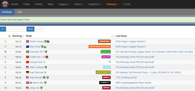 zwiftpower_ranking